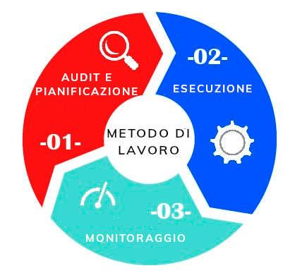 metodo diseno web VERSIONE ITALIANA
