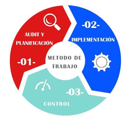 esquema de nuestro método de trabajo